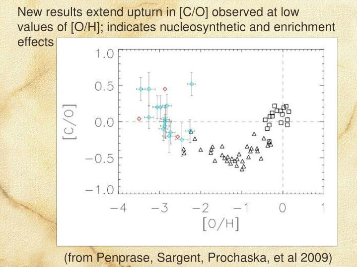 New results extend upturn in [C/O] observed at low