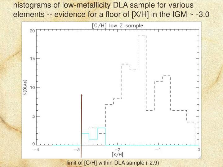 histograms of low-metallicity DLA sample for various elements -- evidence for a floor of [X/H] in the IGM ~ -3.0