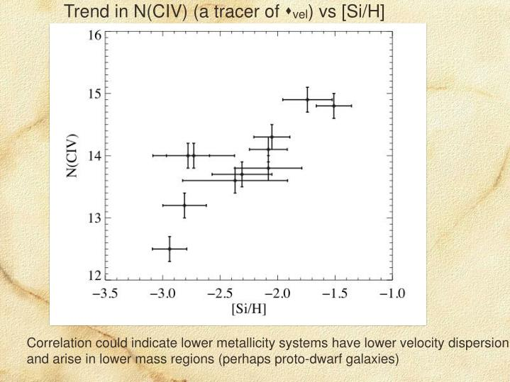 Trend in N(CIV) (a tracer of