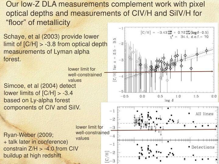 "Our low-Z DLA measurements complement work with pixel optical depths and measurements of CIV/H and SiIV/H for  ""floor"" of metallicity"