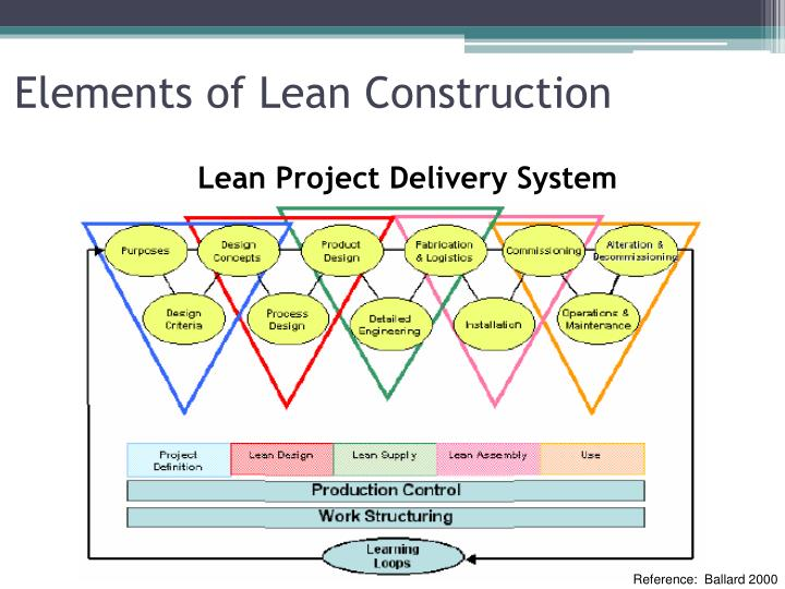 the lean project delivery system an Purdue university purdue e-pubs ect fact sheets emerging construction technologies 1-1-2007 lean project delivery system purdue ect team purdue university, ectinfo@ecnpurdueedu.