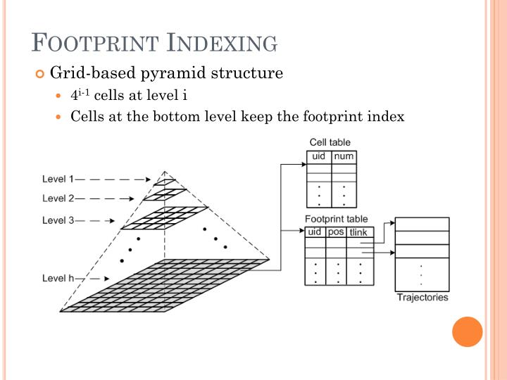 Footprint Indexing