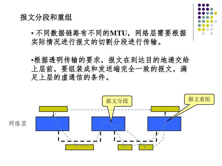 报文分段和重组