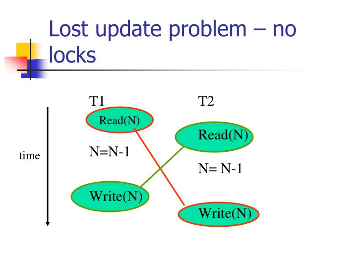Lost update problem – no locks