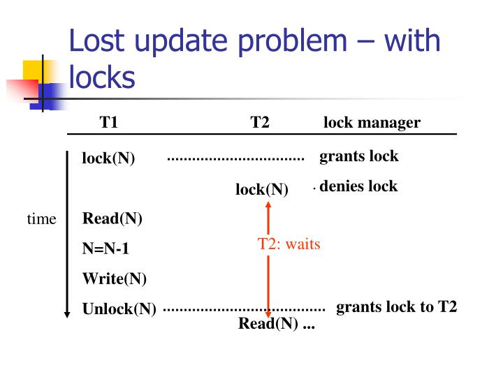 Lost update problem – with locks