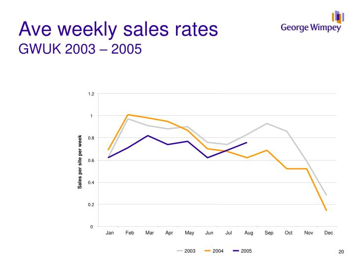 Ave weekly sales rates