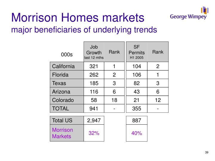 Morrison Homes markets
