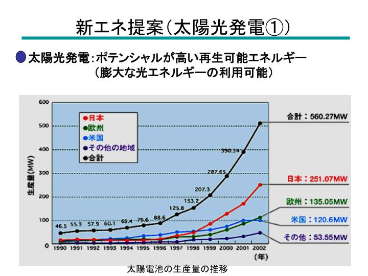 新エネ提案(太陽光発電①)