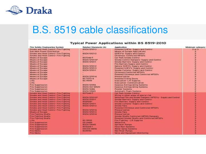 B.S. 8519 cable classifications