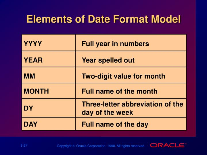 Elements of Date Format Model