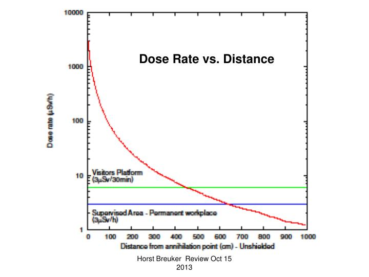 Dose Rate vs. Distance