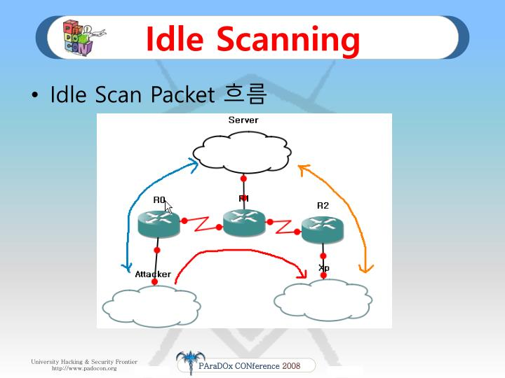 Idle Scanning