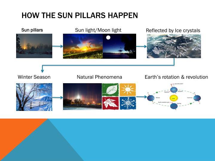 How the Sun