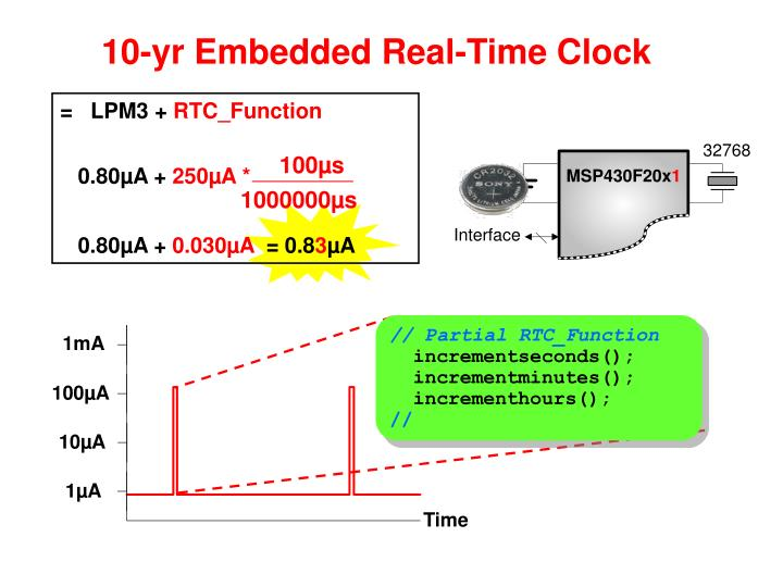 10-yr Embedded Real-Time Clock
