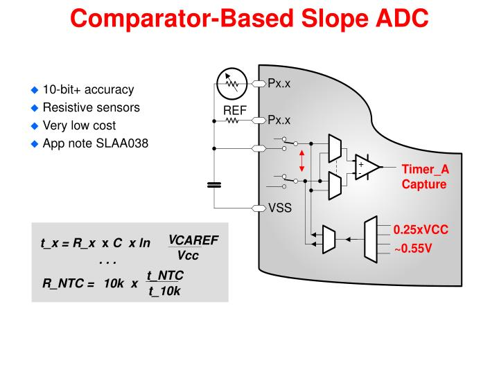 Comparator-Based Slope ADC