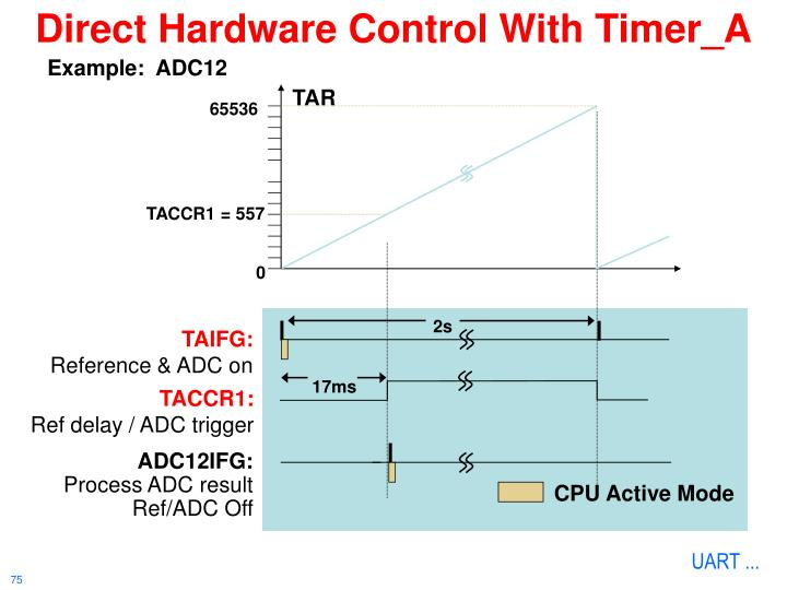 Direct Hardware Control With Timer_A
