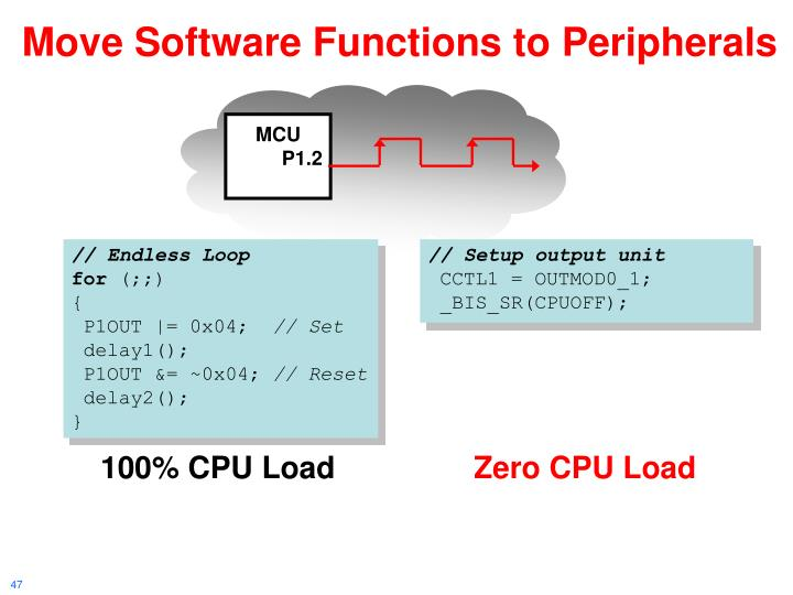 Move Software Functions to Peripherals
