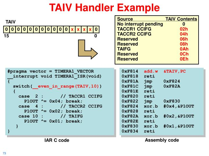 TAIV Handler Example