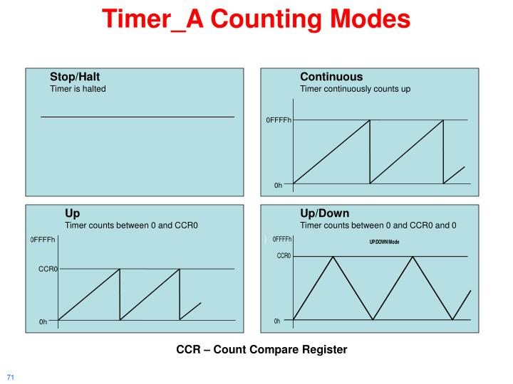 Timer_A Counting Modes