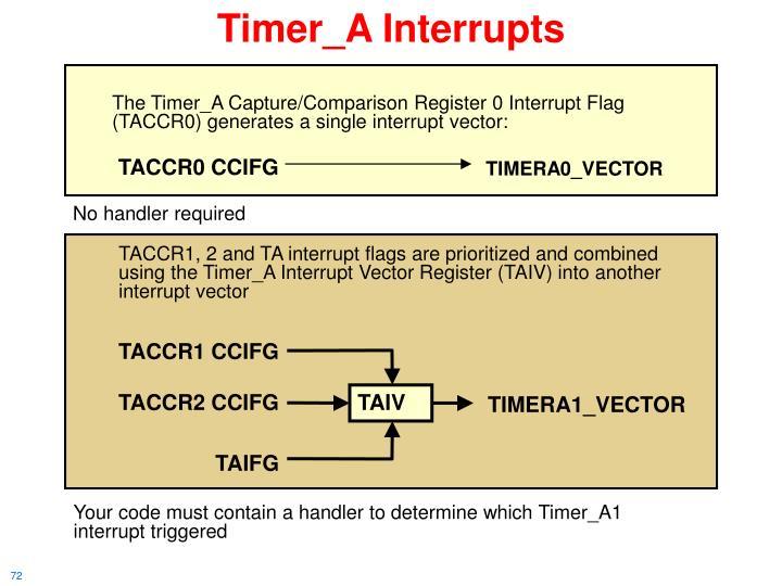 Timer_A Interrupts