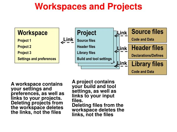 Workspaces and Projects