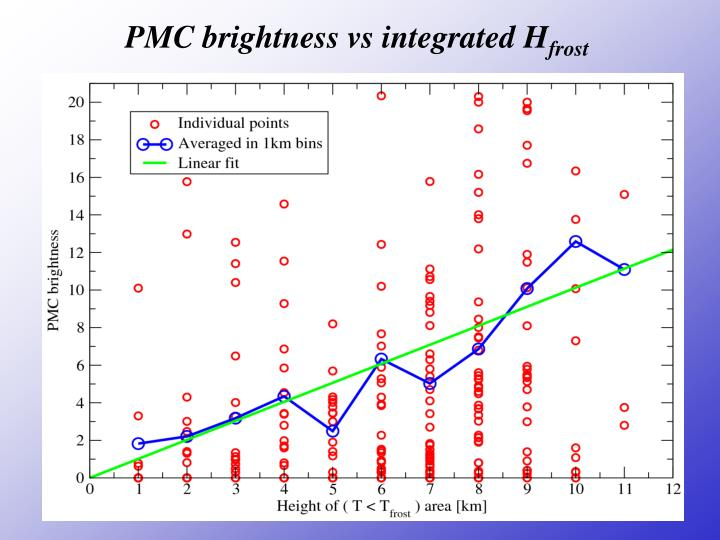 PMC brightness vs integrated H