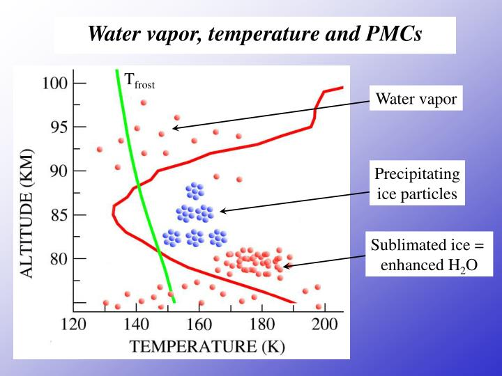 Water vapor, temperature and PMCs