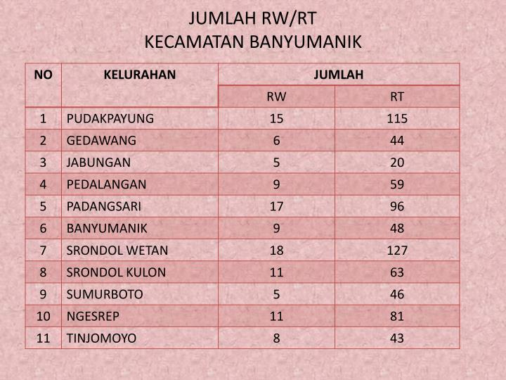 JUMLAH RW/RT
