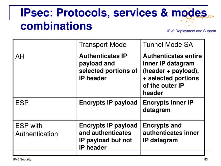 IPsec: Protocols, services & modes combinations