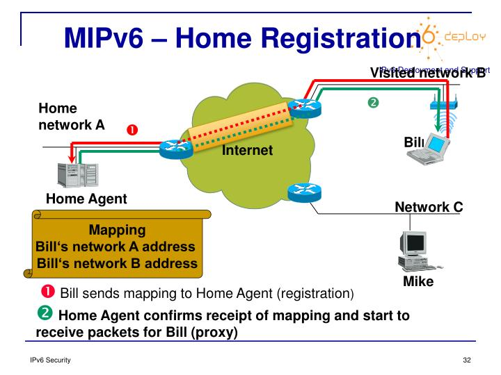 MIPv6 – Home Registration