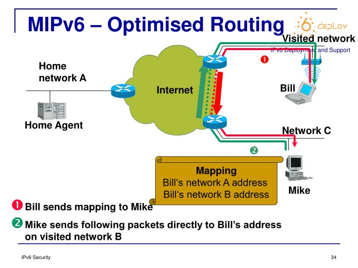 MIPv6 – Optimised Routing