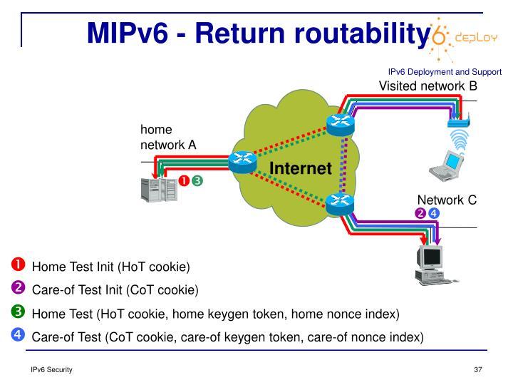 MIPv6 - Return routability