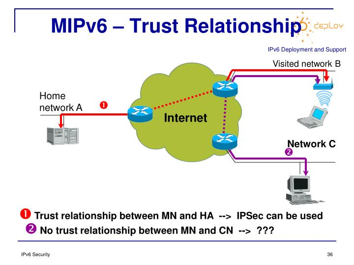 MIPv6 – Trust Relationship