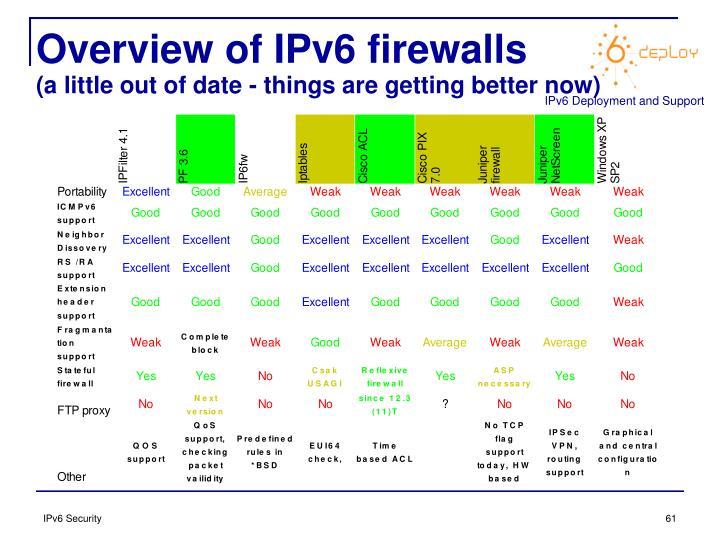 Overview of IPv6 firewalls