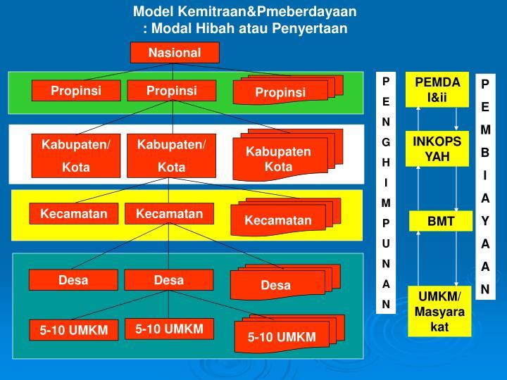 Model Kemitraan&Pmeberdayaan