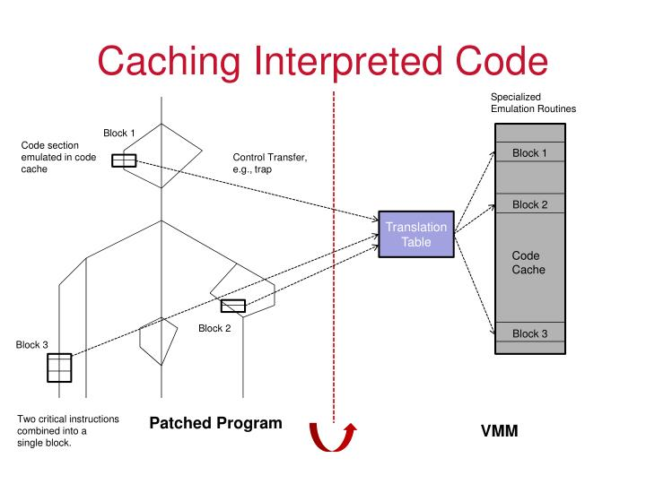 Caching Interpreted Code