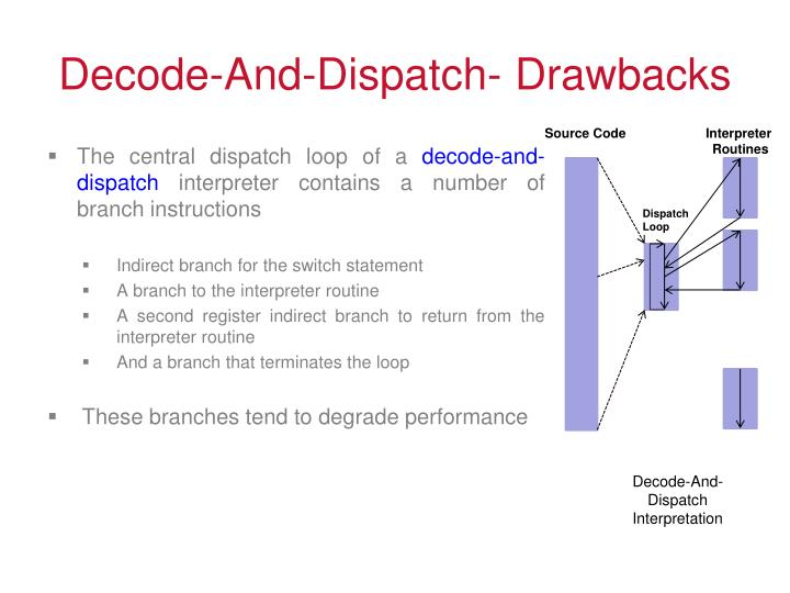 Decode-And-Dispatch- Drawbacks