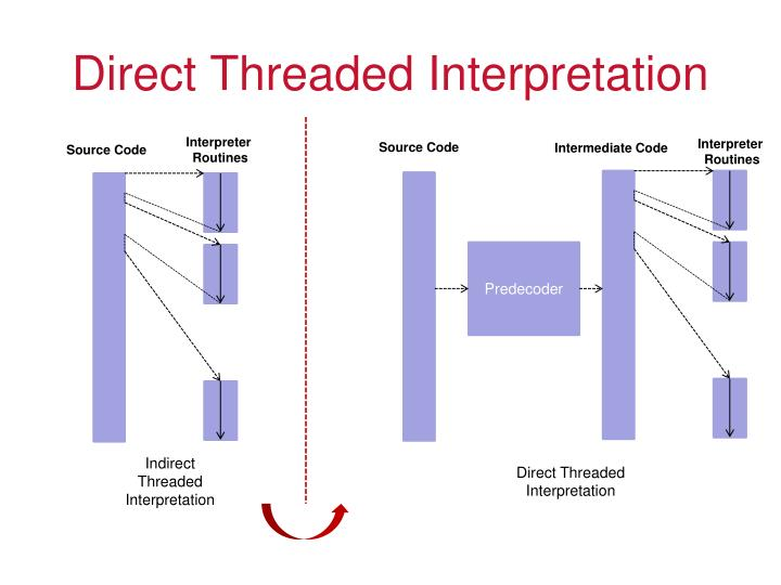 Direct Threaded Interpretation