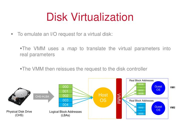 Disk Virtualization