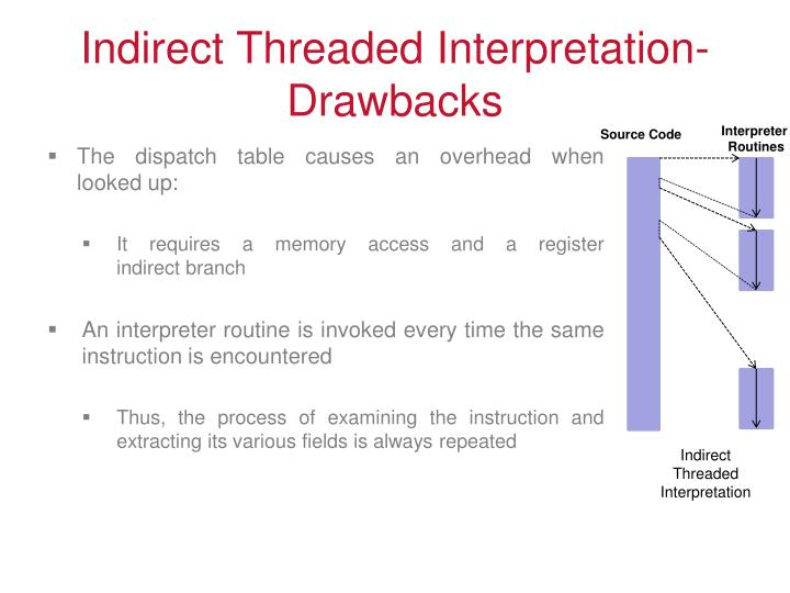 Indirect Threaded Interpretation- Drawbacks