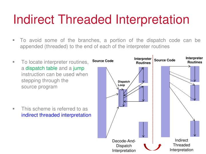 Indirect Threaded Interpretation