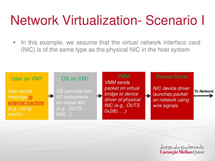 Network Virtualization- Scenario I