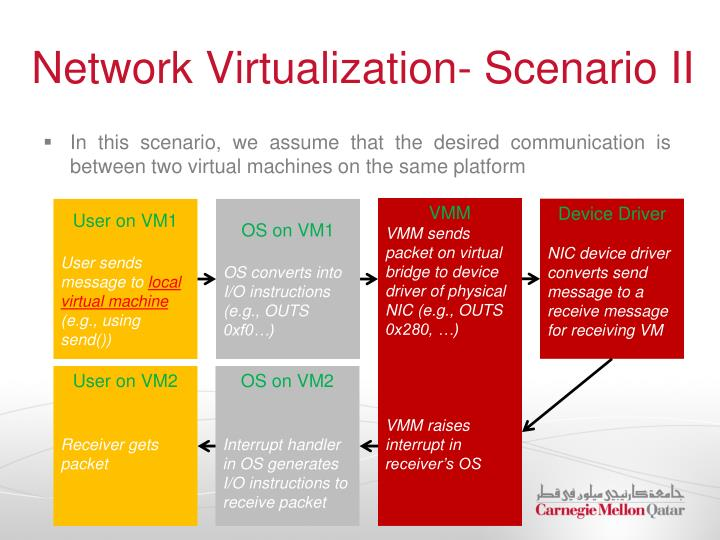 Network Virtualization- Scenario II