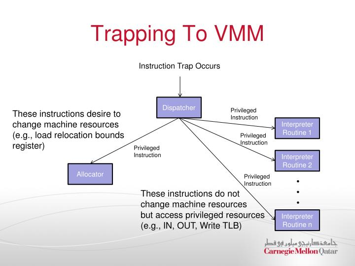 Trapping To VMM