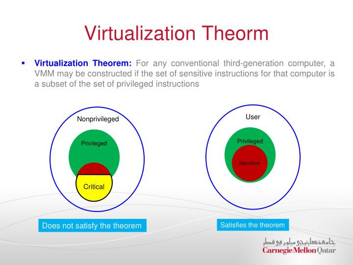 Virtualization Theorm