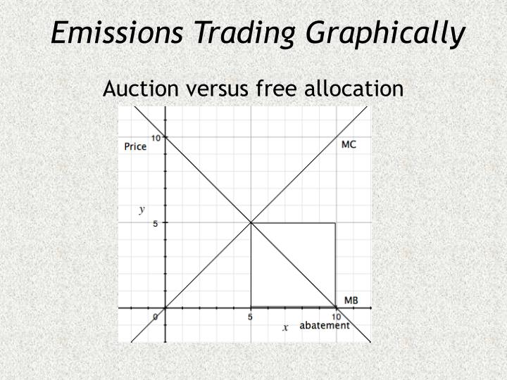 Emissions Trading Graphically