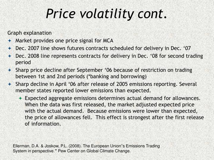 Price volatility cont.
