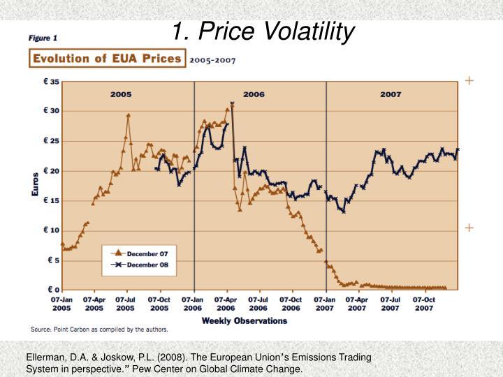 1. Price Volatility