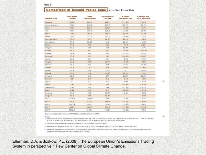 Ellerman, D.A. & Joskow, P.L. (2008). The European Union
