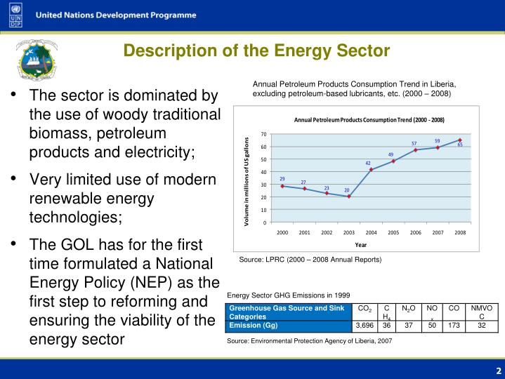 Description of the Energy Sector